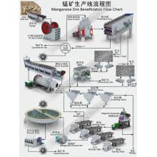 Ligne de traitement du séparateur de minéraux de minerai de manganèse, y compris le moulin à billes Crusher