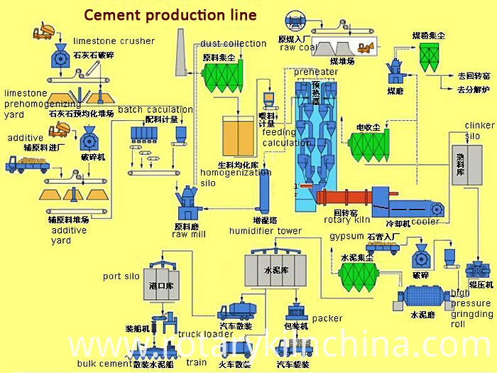 rotary kiln cement production line