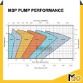 Pompe centrifuge centrifuge 65mqv