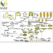 high automatic fly ash / sand aac line