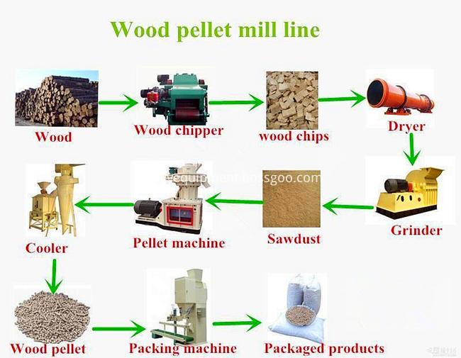 Biomass Pellet Production Line