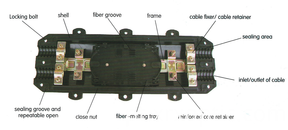 In-line splice closure
