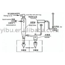 WPG Asepsis Spray Dryer (équipement de séchage)