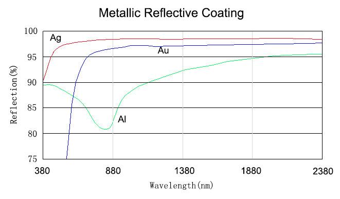 Metallic reflective coating