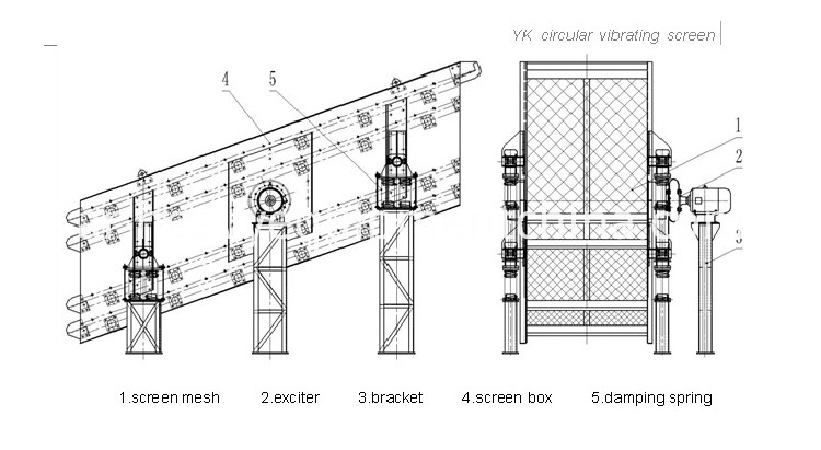 Vibrating Screen For Sand