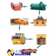 Mineral Processing Equipment / Ore Dressing Plant