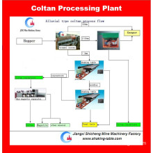 Coltan Mining Equipment for Alluvial Coltan Separation Project