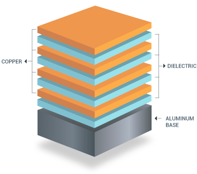 Multilayer Metal Core PCB Stack Up