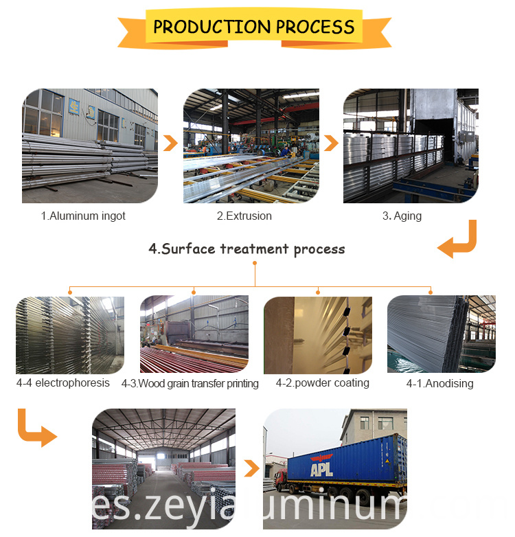 Aluminum Produce Process