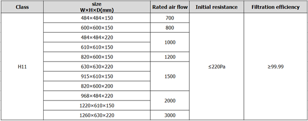 hepa fan filter unit data