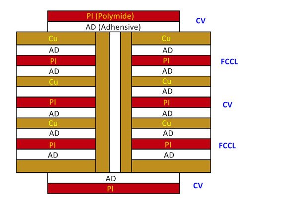 Multilayer FPC Flexible PCB Layout
