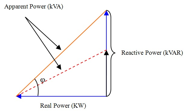 Apparent Power triangle