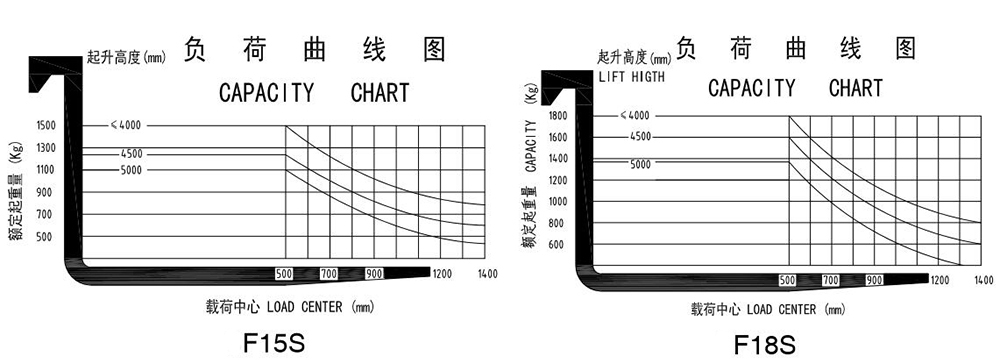 capacity chart of forklift truck F15S F18S