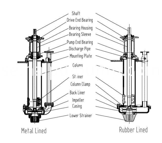 metal and rubber vertical slurry pump construction