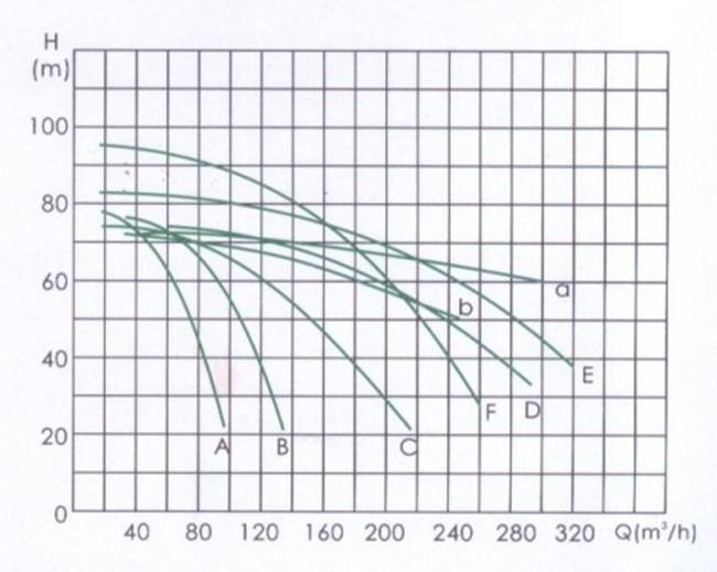 Slurry Pump Performancue Curve