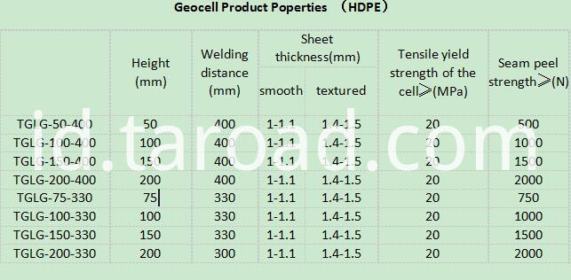 HDPE Perforated Geo-cell properties