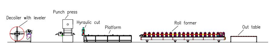 cable tray machine layout