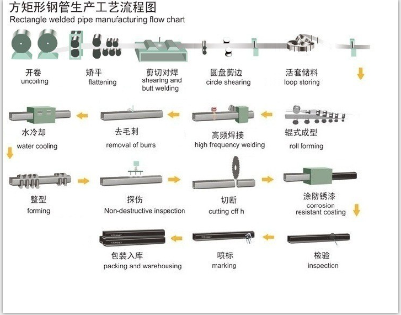 manufacture flow chart