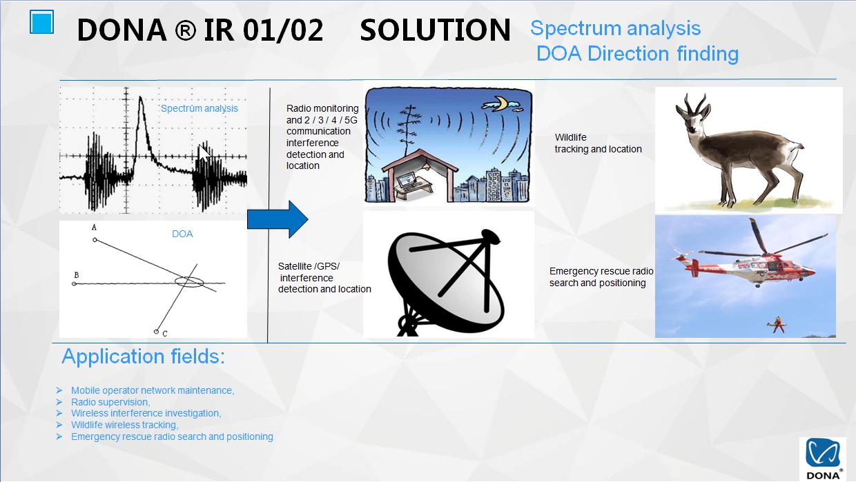 Spectrum analyser for UAV2