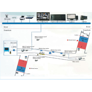Sistema de monitoramento sem fio de transporte inclinado para mina