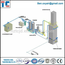 Low Pressure Cryogenic Oxygen Plant