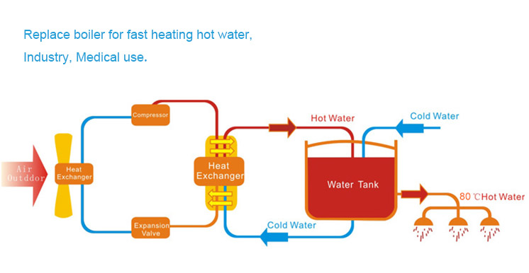 New Energy Commercial Heat Pump