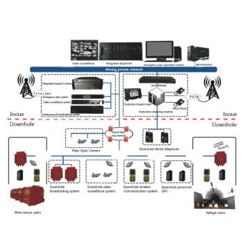 Mine Wireless WIFI Communication System
