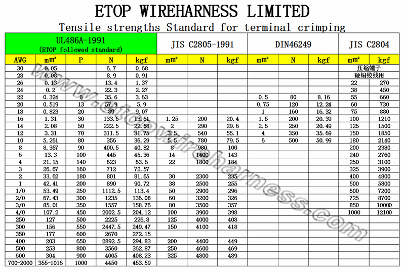 baa0e9f1f217554eb8f663803c etop crimping tensile strength standard