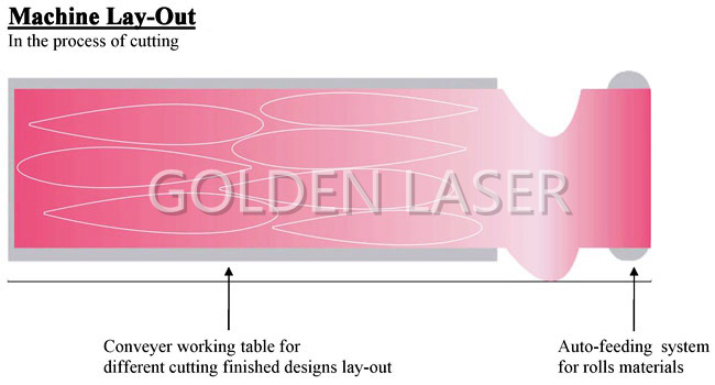 Laser Machine Cutting Lay-out 1