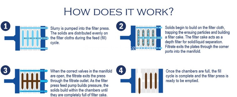 filter press working theory