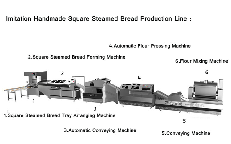 Square Steamed Bread production line