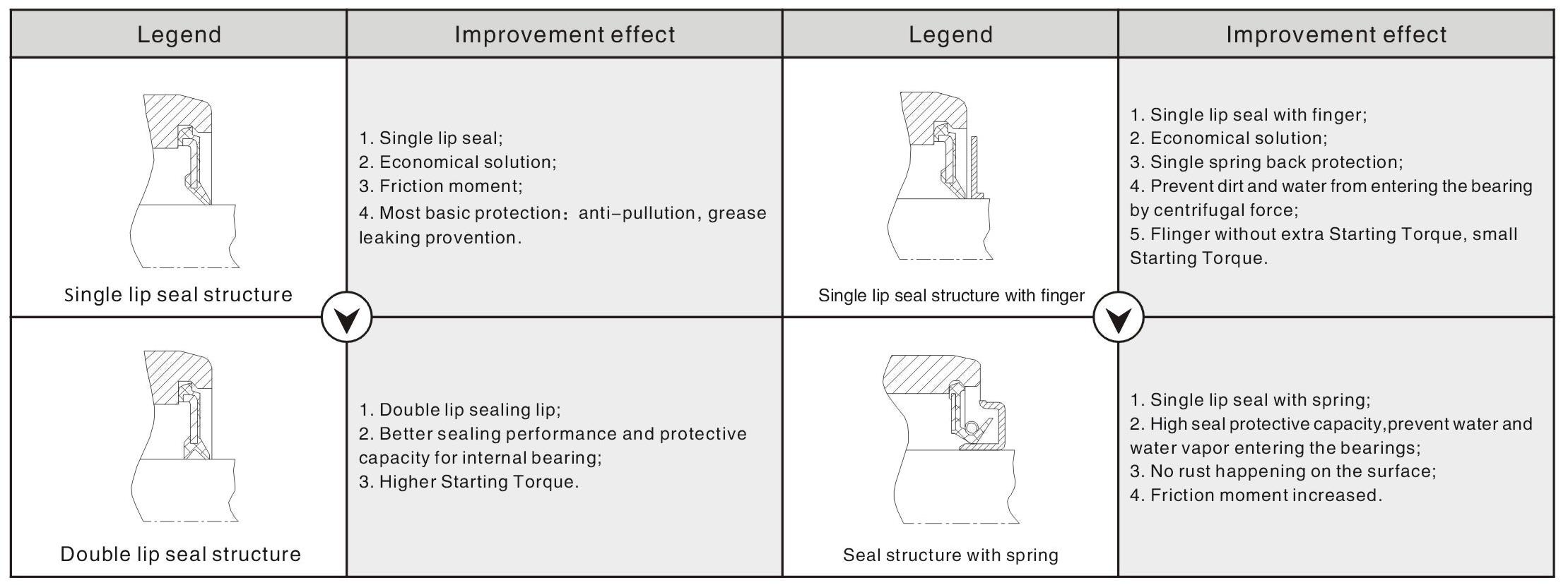 water pump bearing sealing structure