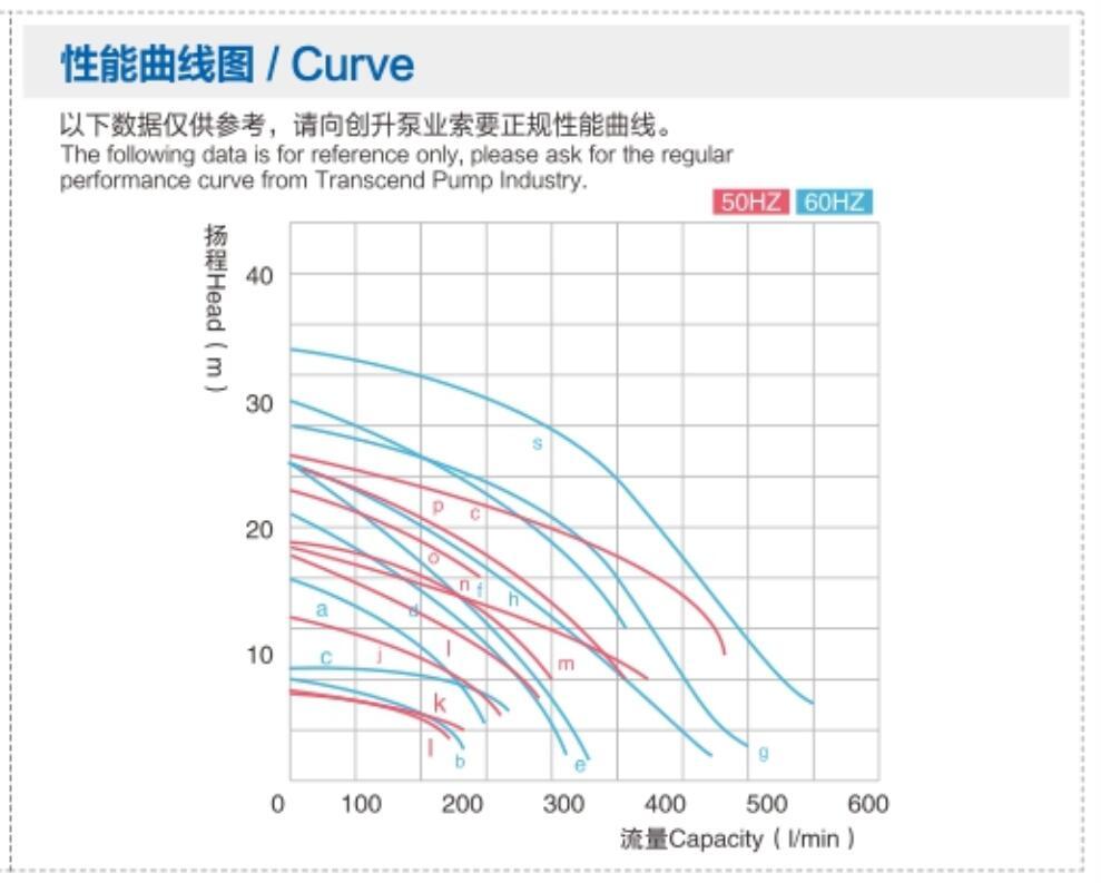 HD1-5HP Curve