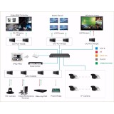 OEM/ODM Video Wall Processor Controller IP based Matrix Switch Video Wall Collaboration System