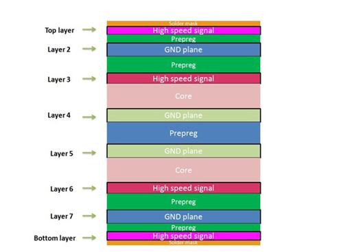 A typical 8 Layer PCB Stackup