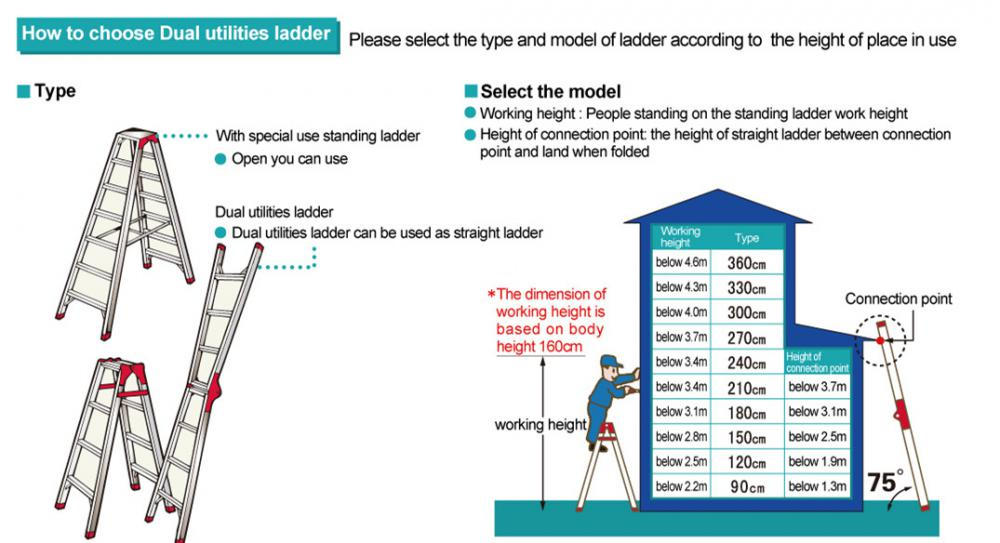 How to choose a A type ladder