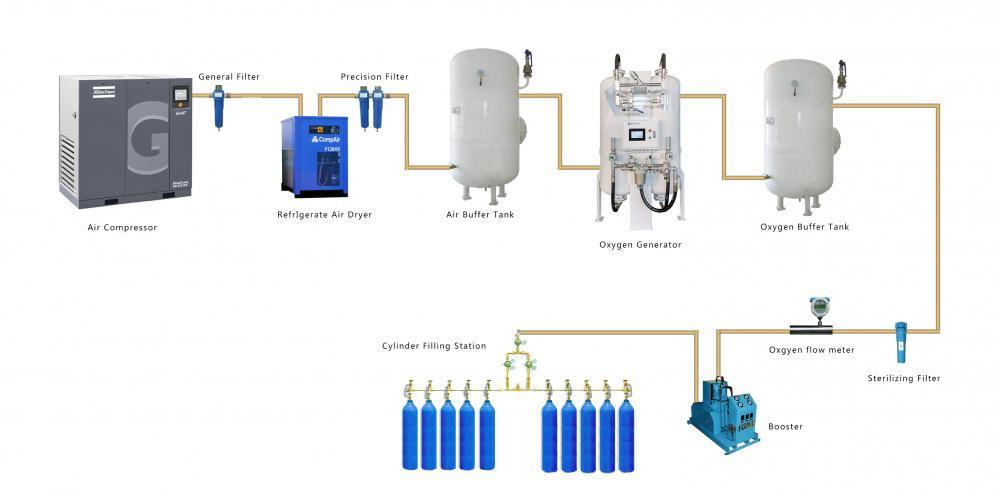 Eter Oxygen Cylinder Filling Plant