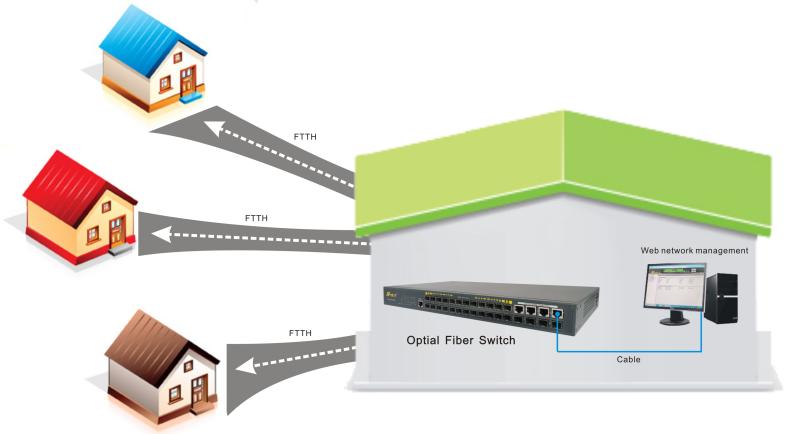 SFP port managed ethernet switch