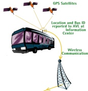 GPS Tracking System for Bus