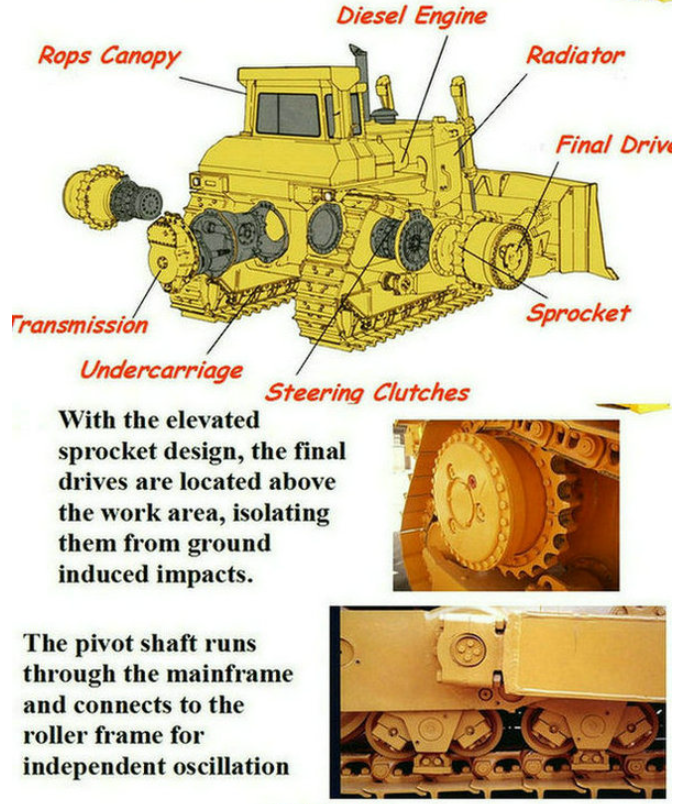 Mechanical Wetland Bulldozer