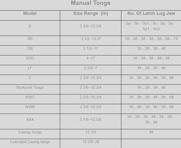 Manual Tongs