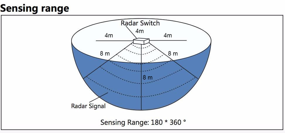 Radar Sensor Switch