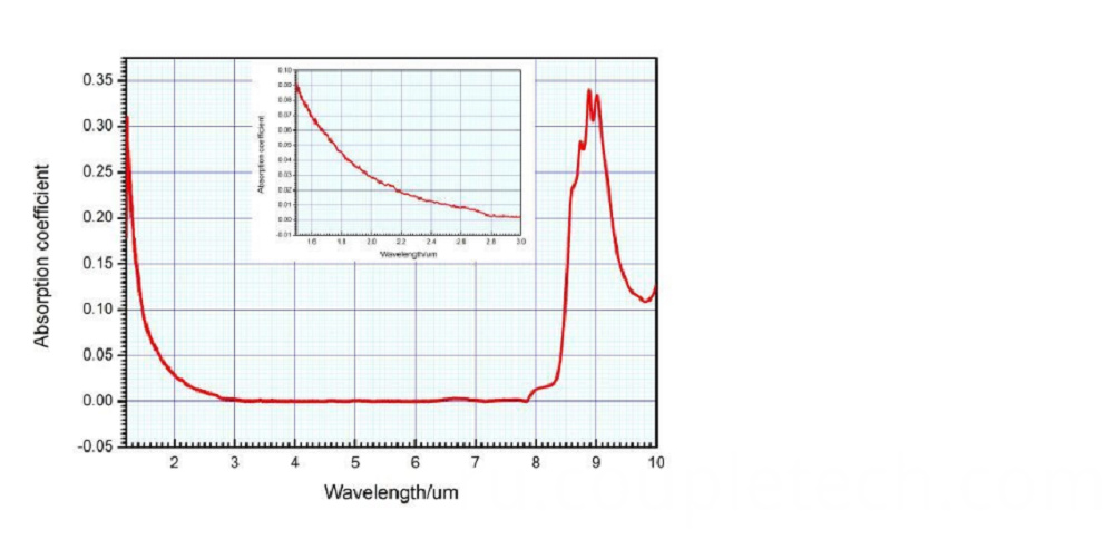 Wavelength curve1