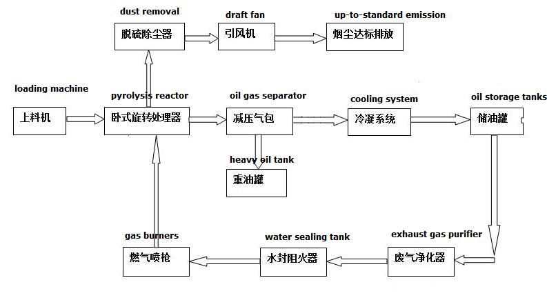 waste pyrolysis process