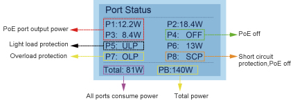 Unmanaged POE Switch 16 Ports Gigabit