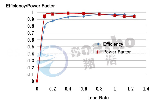 Load rate-Efficiency(Power Factor) curve
