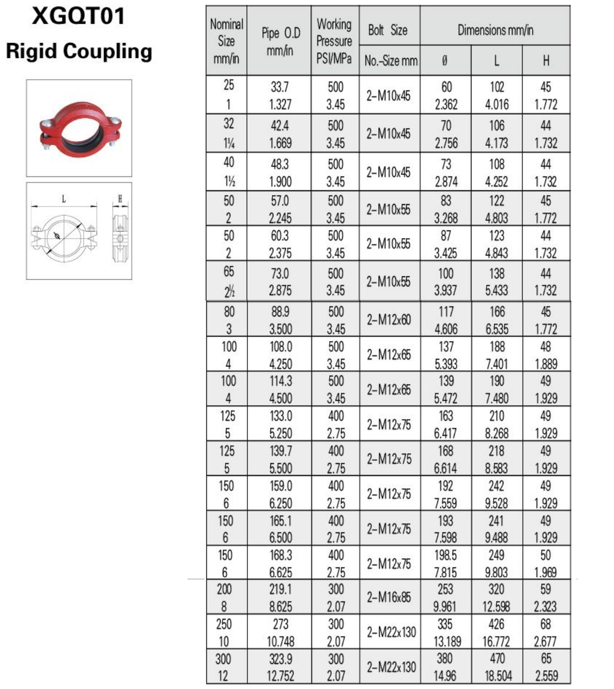 China grooved pipe couplings rigid coupling