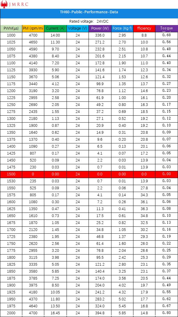 TH60-Public-Performance-Data