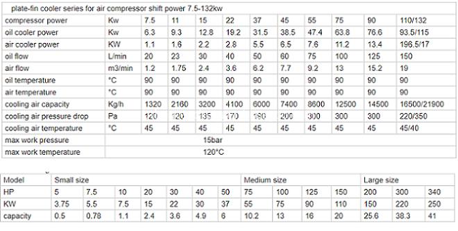 Air Compressor Cooler Parameters list
