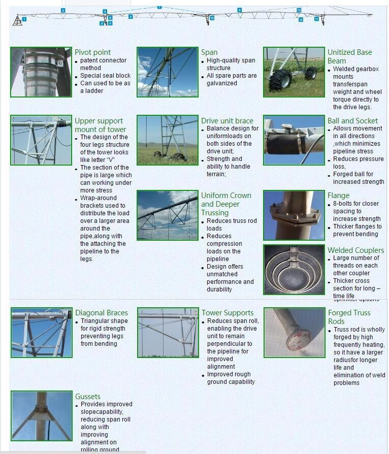 Automatic center pivot irrigation system